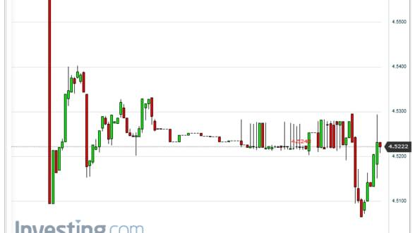 Leul rezista in fata presiunilor de depreciere. Cursul valutar euro/leu stagneaza marti
