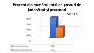 Mai mult de jumatate dintre judecatorii si procurorii din Romania solicita Guvernului sa retraga proiectul pe Legile Justitiei