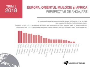 Marile companii vor sa faca angajari, la inceputul anului, in ciuda instabilitatii din Romania
