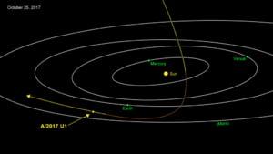 NASA a identificat primul obiect interstelar. Este mic si se misca foarte repede