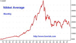 Nikkei a crescut cu 7,7%