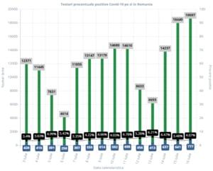 Numarul de testari a explodat in Romania dupa ce Grecia a impus obligativitatea rezultatului negativ de COVID-19 la granita
