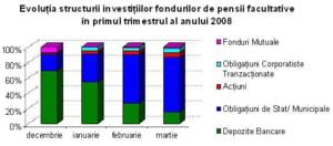 Oancea: Piata pensiilor facultative isi tripleaza numarul de participanti pana la sfarsitul lui 2009