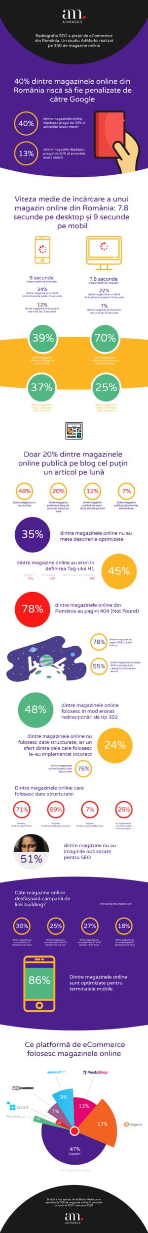 Online, in Romania: Vanzarile au explodat, dar aproape jumatate dintre magazine risca sa fie penalizate