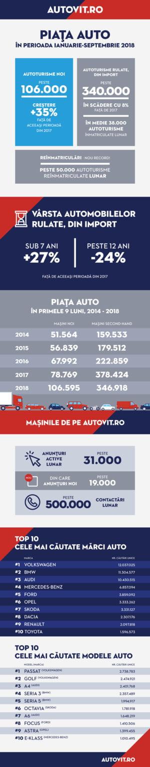 Piata masinilor noi a atins cel mai bun nivel din ultimii zece ani