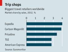 Piate serviciilor online pentru turism se consolideaza cu rapiditate