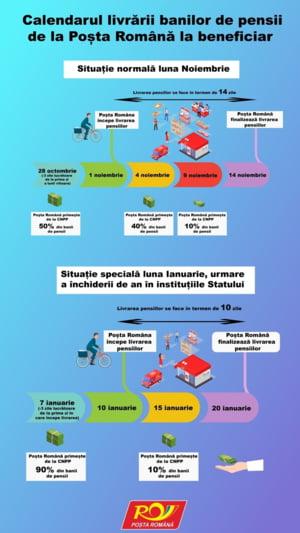 Posta Romana: Distribuirea pensiilor se va decala, in ianuarie