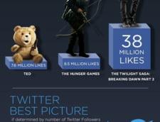 Premiile Oscar in social media