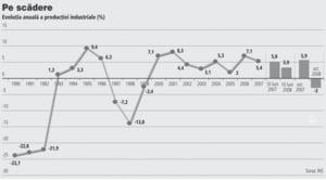 Productia industriala a scazut cu 12% fata de ianuarie 2008