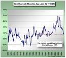 Profitul net al Moody's a scazut