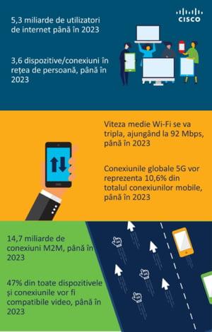 Raport: 5G va suporta mai mult de 10% din conexiunile mobile globale pana in 2023