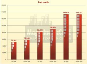 Romania a avut si in trimestrul IV cea mai mare crestere a costurilor orare cu forta de munca din UE