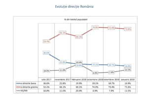 Romanii isi pierd increderea in viitorul tarii. Sunt mai optimisti cand e vorba de UE - Sondaj INSCOP