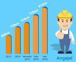 Salariul minim creste la 1.250 lei de la 1 mai. Vezi cum a evoluat din 2005 - Infografic