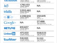 Social media in Romania
