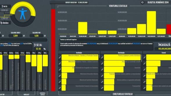Statul la raport: O noua platforma online iti arata cum sunt cheltuiti banii publici