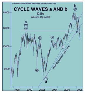 Sunt investitorii pregatiti pentru momente imprevizibile (2) ?