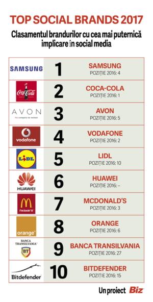 Top Social Brands 2017: Iata care sunt cele mai puternice branduri in social media