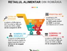 Top retaileri alimentari: De unde isi umplu romanii cosurile?