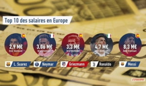 Topul salariilor din fotbal: Cat castiga Messi sau Cristiano Ronaldo si cine e surpriza de pe locul 3