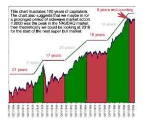 Unde ne aflam, ca pozitie a evolutiei bursiere din ultimii 100 de ani ?