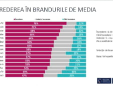 Ziare.com, pe locul doi in topul brandurilor online, conform preferintelor romanilor