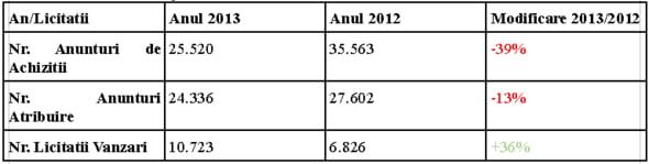 Comparatia evolutiei numarului licitatiilor in 2013/2012