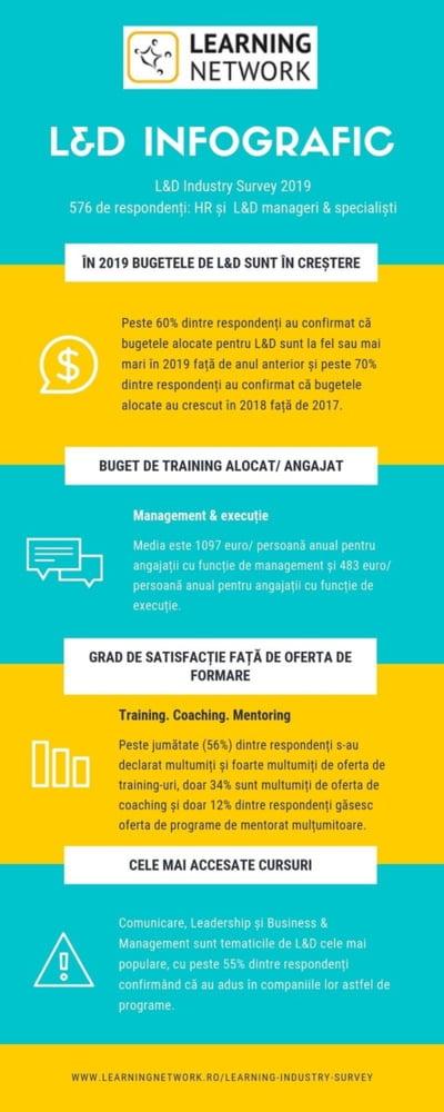 Studiu: In Romania, un manager participa anual la cursuri in valoare medie de peste 1.000 de euro