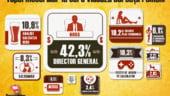 La ce joburi viseaza barbatii romani: Majoritatea vor sa fie directori generali