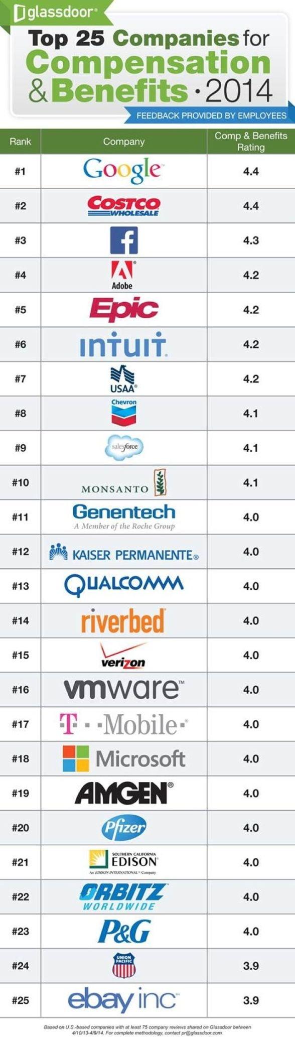Glassdoor: Google ofera cele mai mari salarii si prime angajatilor. Care este clasamentul