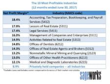 grafic top industrii