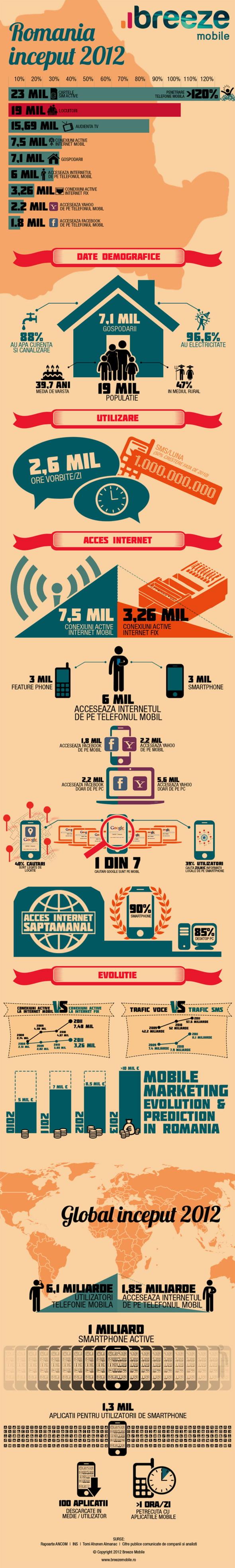 Piata mobile marketing - Breeze Mobile